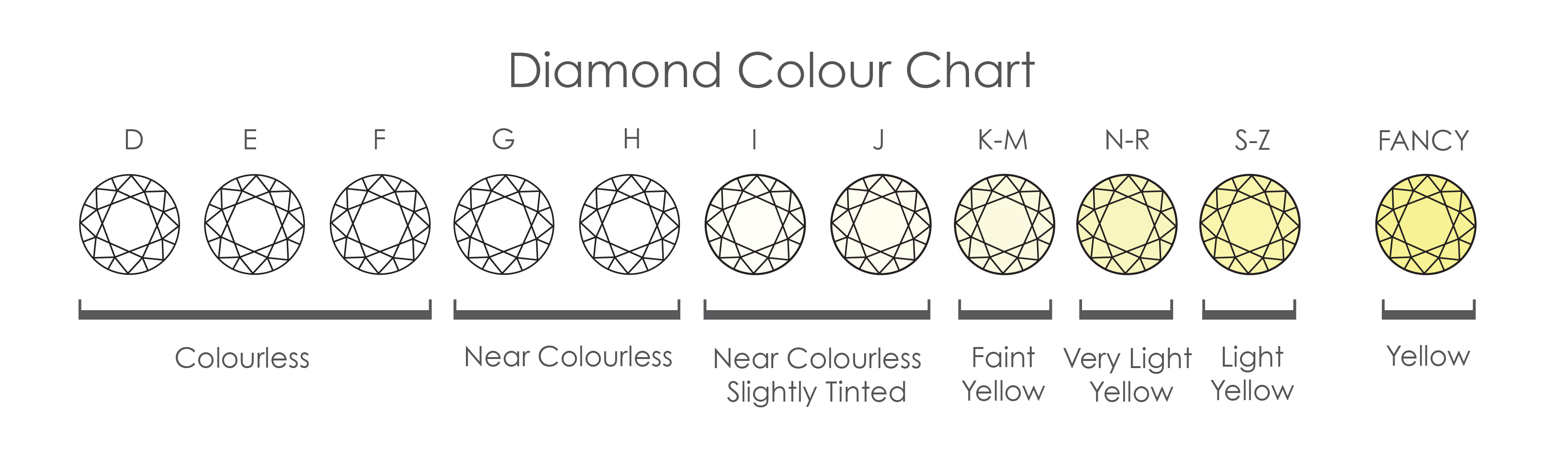 Diamond-Colour-Chart